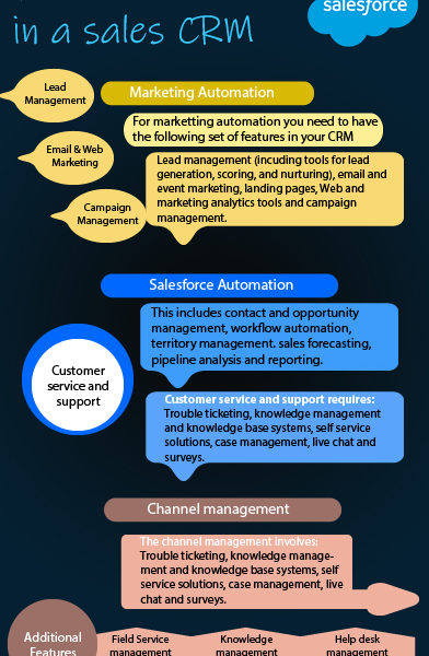 Features to look in a Sales CRM
