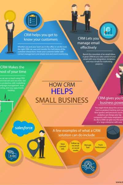 How CRM Helps Small Business